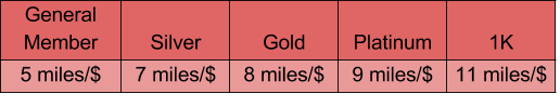 United MileagePlus Earn Table