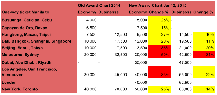 PAL Award Changes Tabel