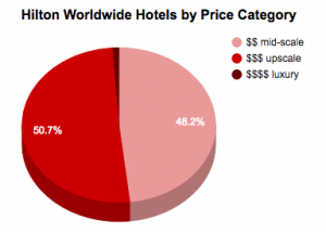 Hilton 2017 by Price