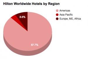 Hilton 2017 by Region