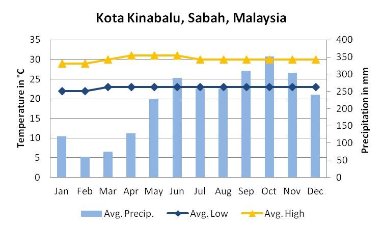Kota-Kinabalu weather chart