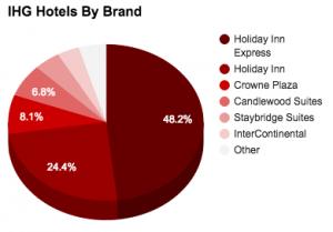 IHG HotelsByBrand 2015