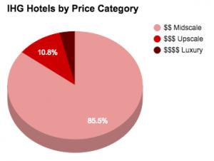 IHG HotelsByPrice 2015