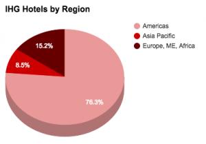 IHG HotelsByRegion 2015