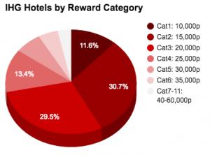 IHG HotelsByReward 2015