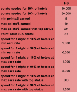 IHG Rewards Earn Table 2015