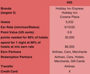 IHG Rewards Program Table 2015