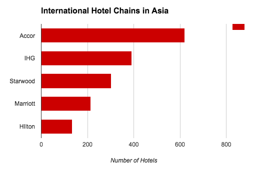 TravelNews HotelsAsia Graphic