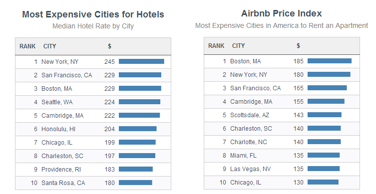 airbnb prices