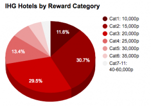 ihg-hotels-by-rewardcat-chart