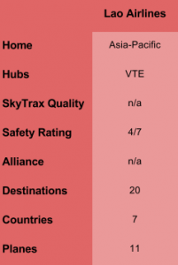Lao Airline Overview Table
