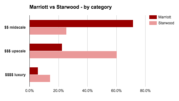 Marriott vs Starwood by category