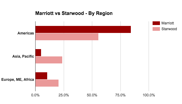 Marriott vs Starwood by region