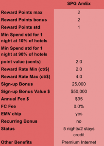 SPG AmEx Overview Table