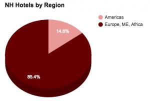 nh Hotelss by region