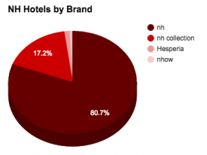 nh hotels by brand