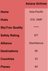 Asiana Overview Table