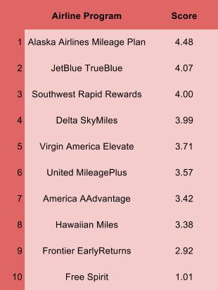 USWorld AirlineAwardRankings 2016