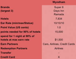 wyndham-rewards-overview-table