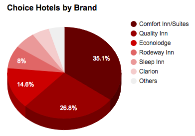 choice-hotels-by-brand