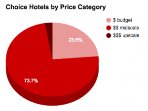 choice-hotels-by-price