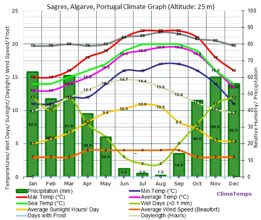 por-algarve-weather-chart