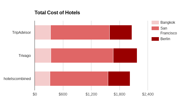 HotelSearch CostChart
