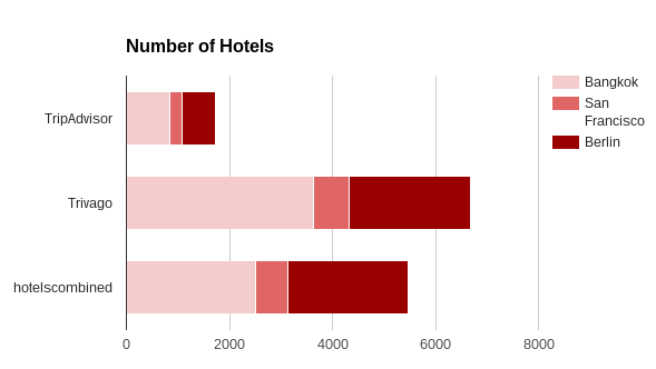 HotelSearch NumberChart