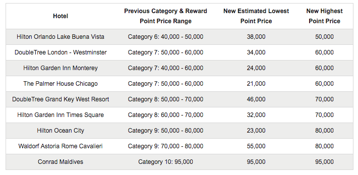 HiltonHonors Category Ranges