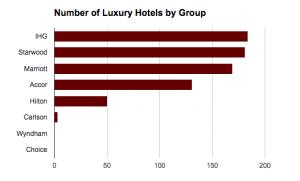HotelChain LuxuryHotels