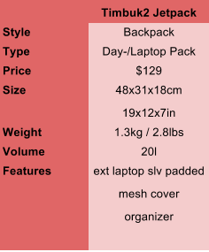 LuggageFacts Timbuk2 JetPack