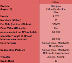 HiltonHonors 2017 Overview