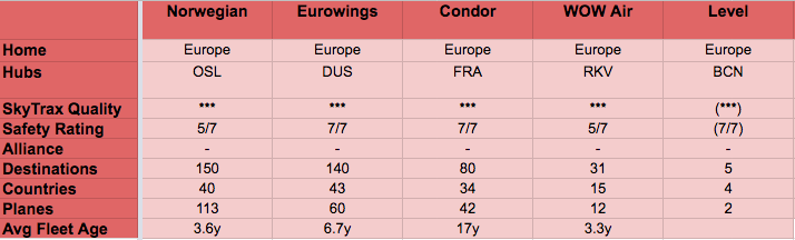 LCC Airline Comparison