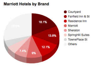 Marriott Hotels by brand 2017