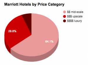Marriott Hotels by price 2017