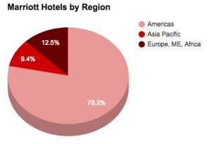 Marriott Hotels by region 2017