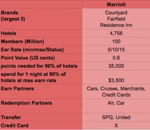 MarriottRewards Overview 2017