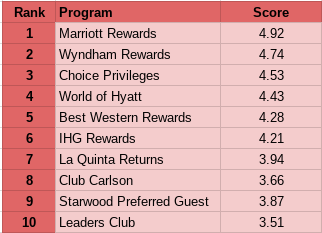 marriott rewards program