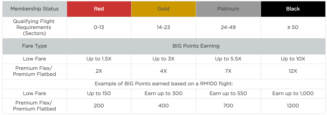 AirAsia BIG rewards program review – is it worth signing up