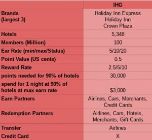 IHG Rewards Club – great international reach, easy to earn points