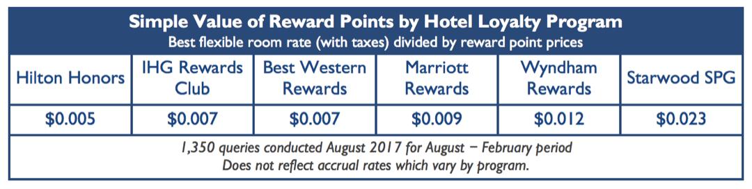 The most rewarding hotel loyalty program: Wyndham Rewards