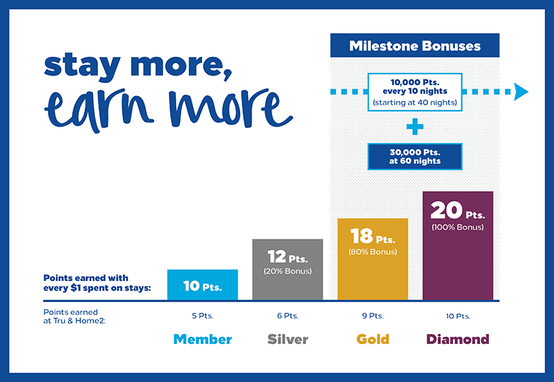 Easy To Earn Hotel Points And Status Hilton Honors Award